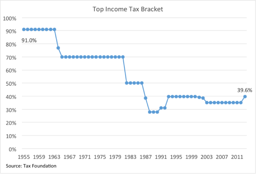 topincometaxbracket