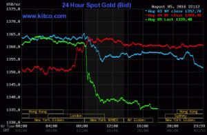 24 Hour Spot Gold