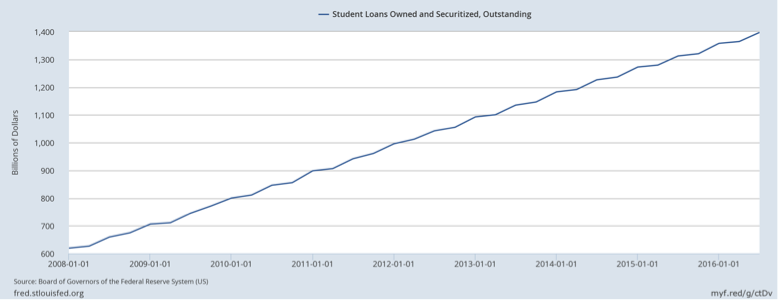 Student Loans Owned
