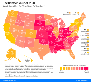 Relative Value of 1 Million