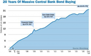 Bond Buying Chart