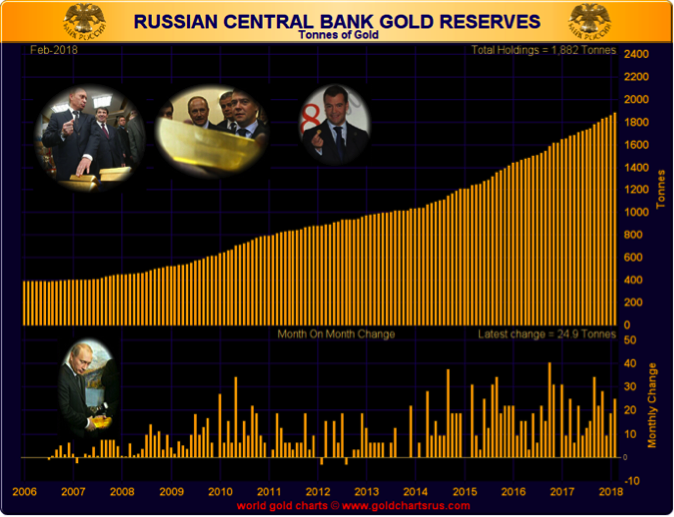Russian Central Bank Gold Reserve