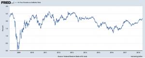 10 Year Inflation Breakdown