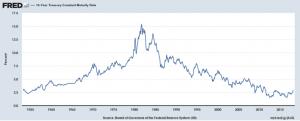 10Year Treasury Chart