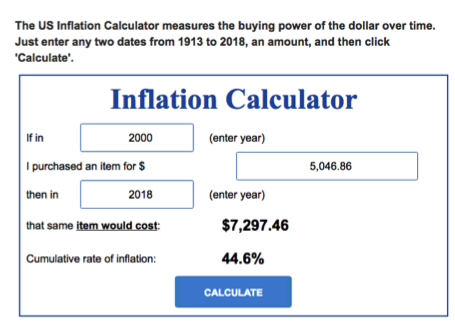 Inflation Calculator