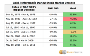 Gold During Stock Crashes