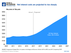 Net Interest Costs