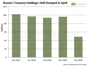 Russians Treasury Holdings