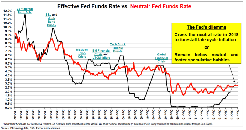 Effective Fed Funds Chart
