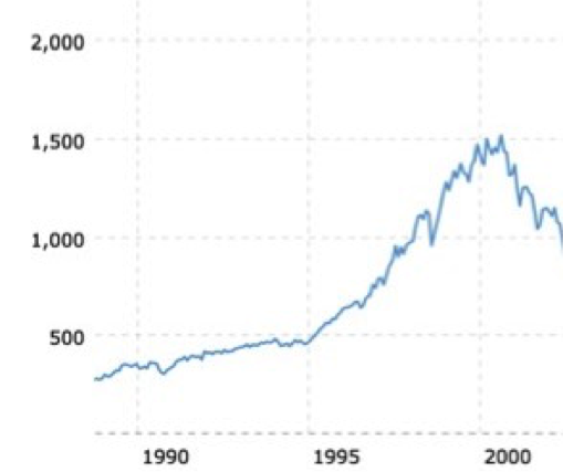 S&P500 Chart 1990-2000