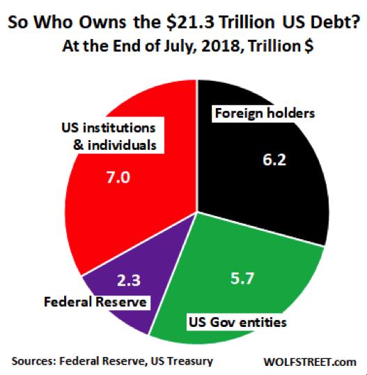 US Debt Chart