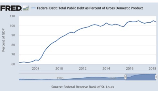 FRED Federal Debt Chart