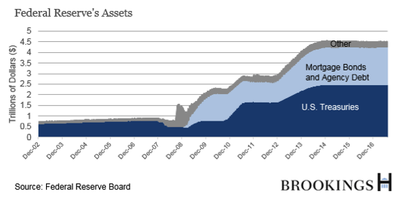 Federal Reserve's Assets Chart