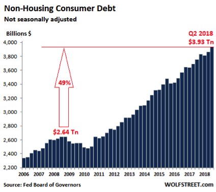 Non-housing Debt Chart