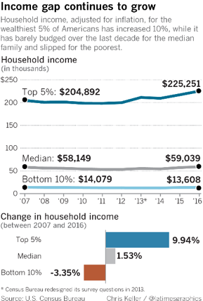 Income Gap Grows Chart