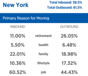 United Van Lines New York Moving Statistics