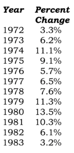 Historical Inflation Data