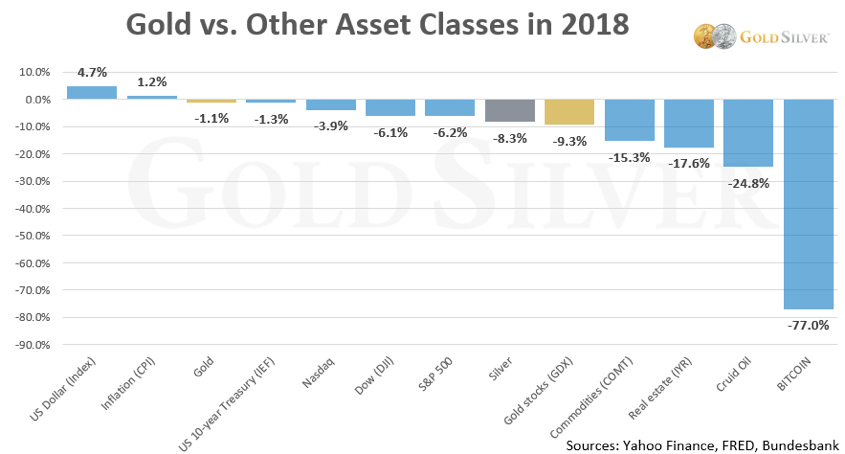 Gold Vs. Other Assets Chart