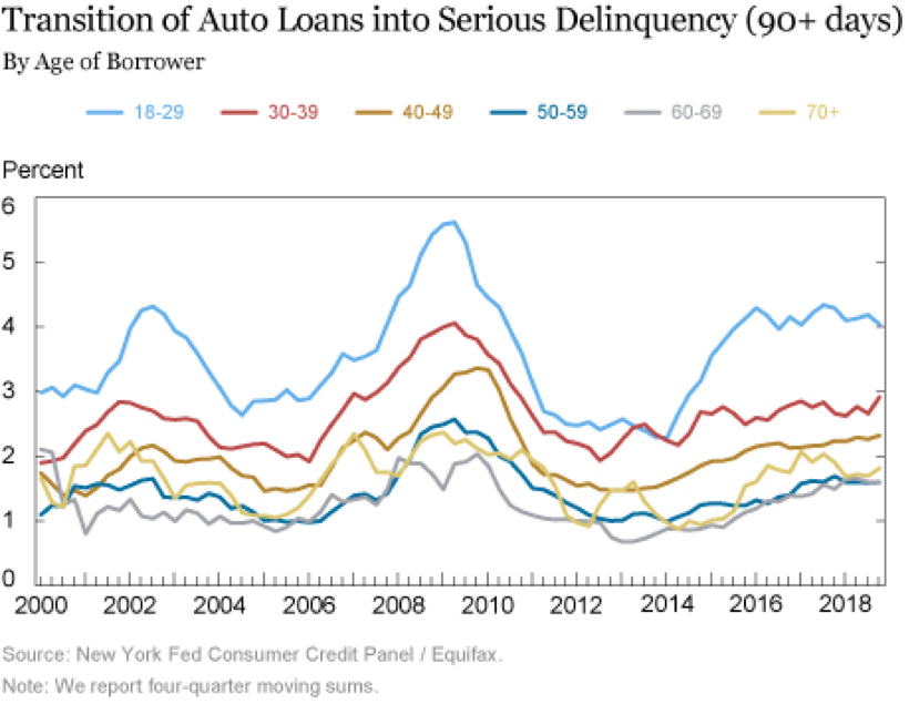 Auto Loan Delinquency By Age of Borrower Chart