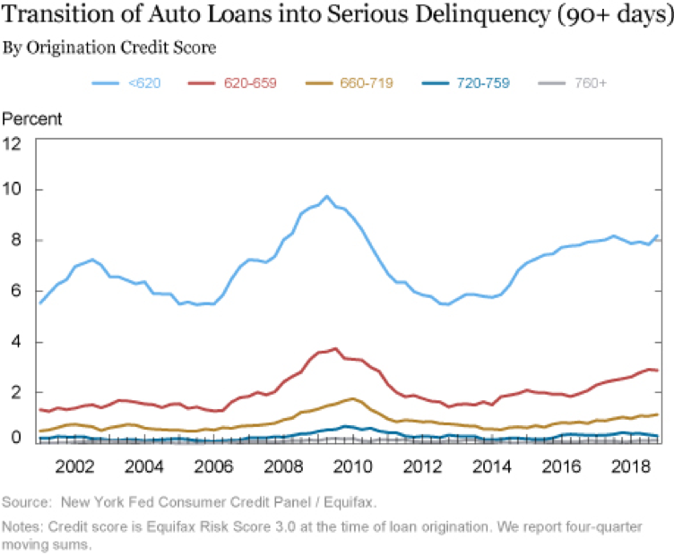 Auto Loan Delinquency By Credit Score Chart