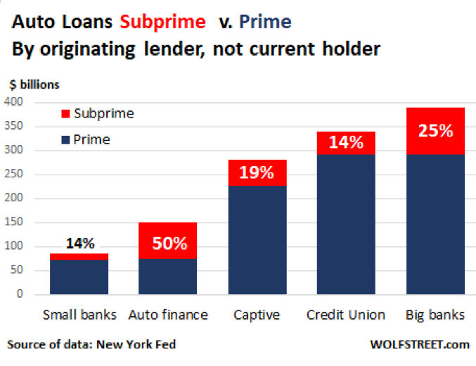 Auto Loans Subprime Vs Prime