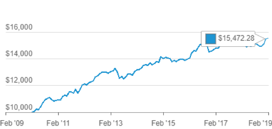 Vanguard Fund Chart