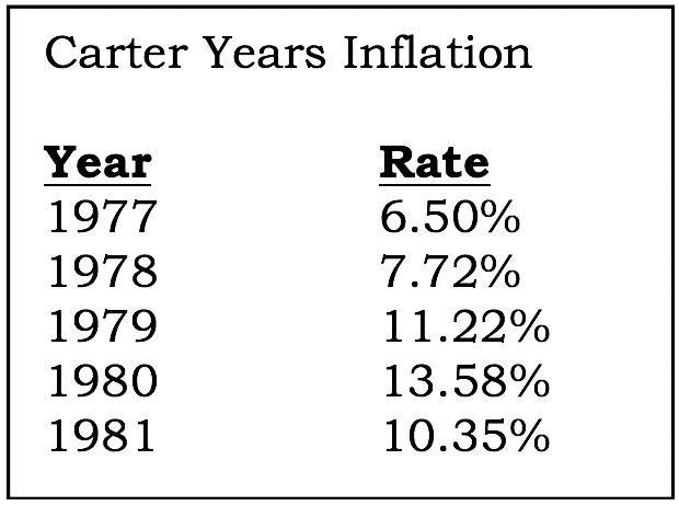 Carter Years Inflation Chart