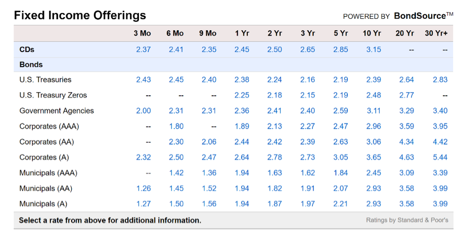 Fixed Income Offerings Chart