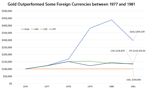 Gold Outperformed Foreign Currencies Chart