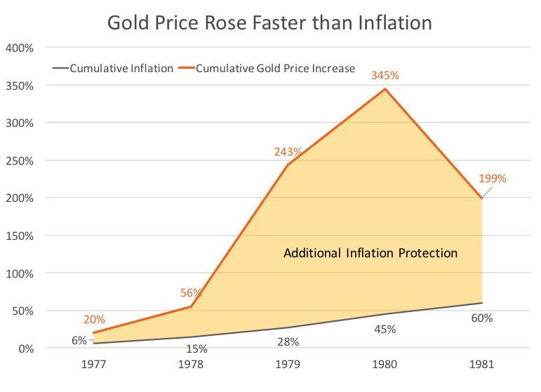 Gold Prices Rose Faster Chart