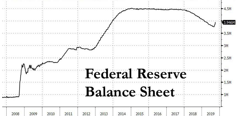 Bitcoin to the Rescue as Ron Paul Says US Fed 'Fake ... |Federal Reserve Balance Sheet Duration