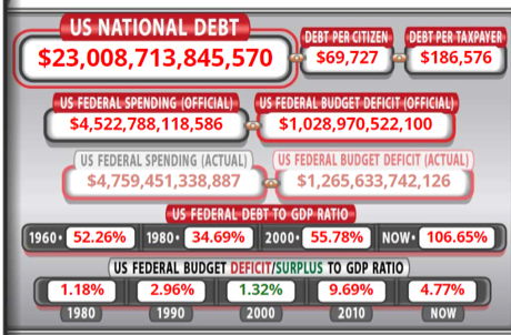 US National Debt Clock Graphic