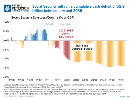 Peterson Foundation Social Security Depleted by 2035 Chart