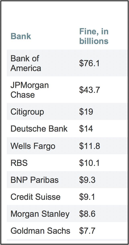 Banks Chart