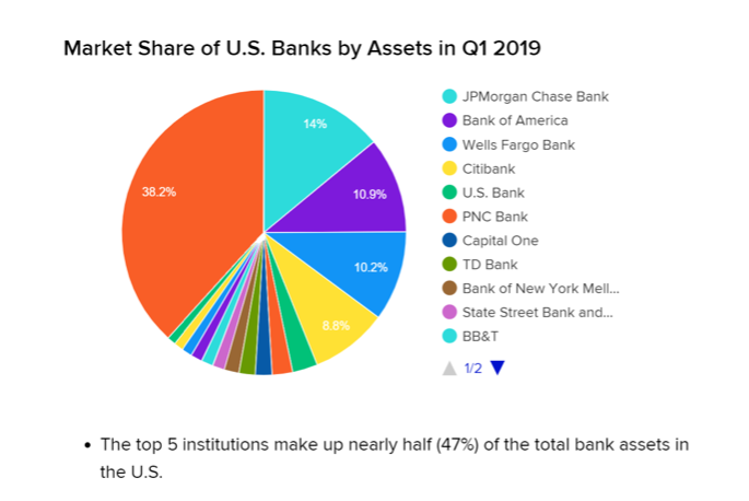 Market Share of US Banks Chart