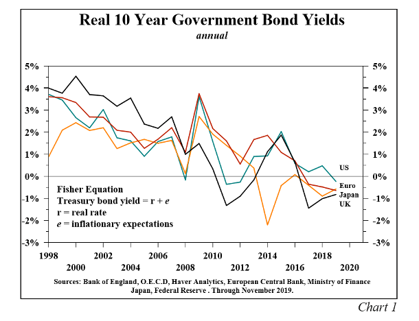 Real 10 Year Government Bon Yield Chart