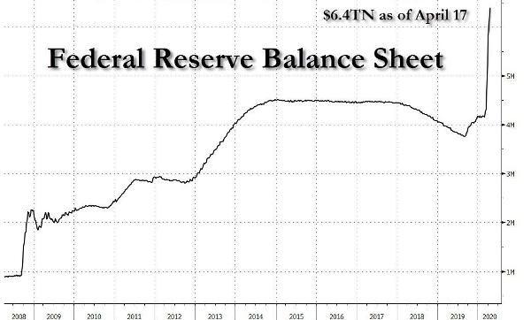 Federal Reserve Balance Sheet Chart