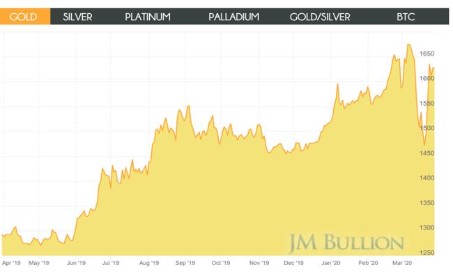 JM Bullion Chart