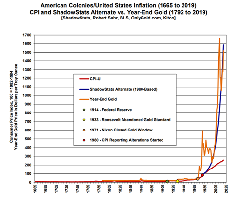 American Colonies/United States Inflation Historical Chart