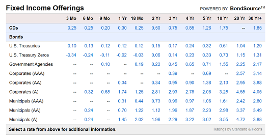 Screenshot from broker - fixed income offerings