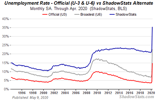 US Unemployment Rates: ShadowStats chart