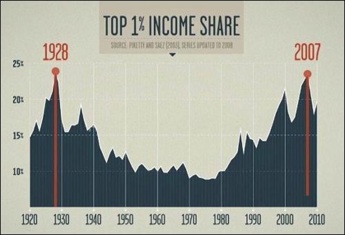 Top 1% Income Share Chart