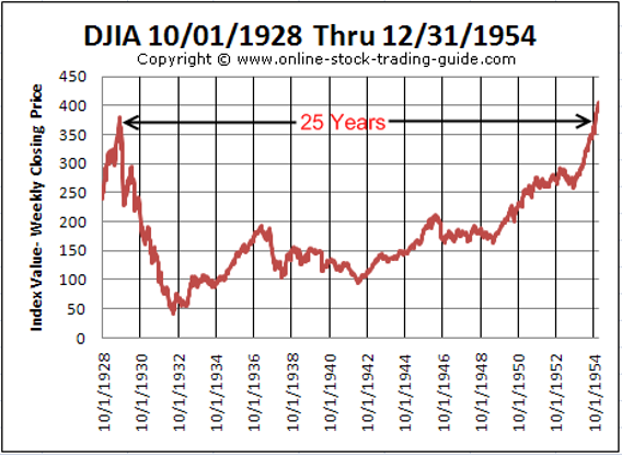 Great Depression Chart 1928-1954