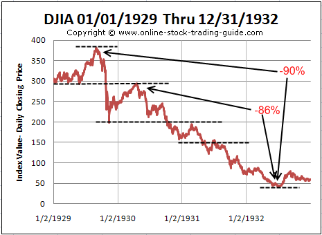 Great Depression Chart 1929-1932