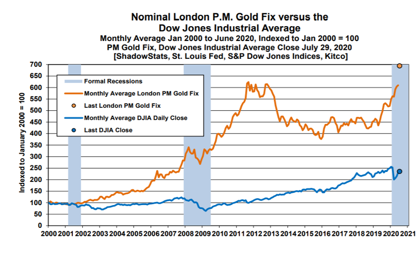Nominal London P.M. Gold FIx versus Dow Jones Industrial Average Chart