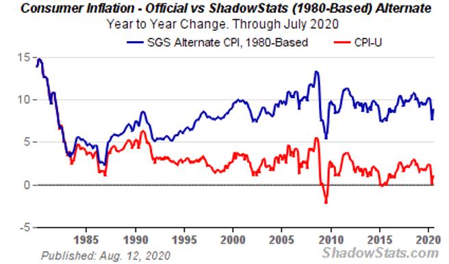 Shadowstats Consumer Inflation Chart