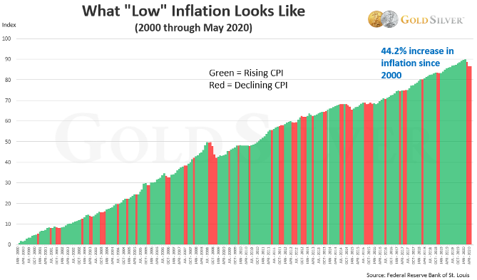 "What ""low"" inflation looks like - GoldSilver Chart"