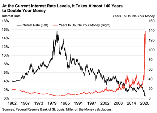 Chart: At today's rates, it now takes around 130 years.