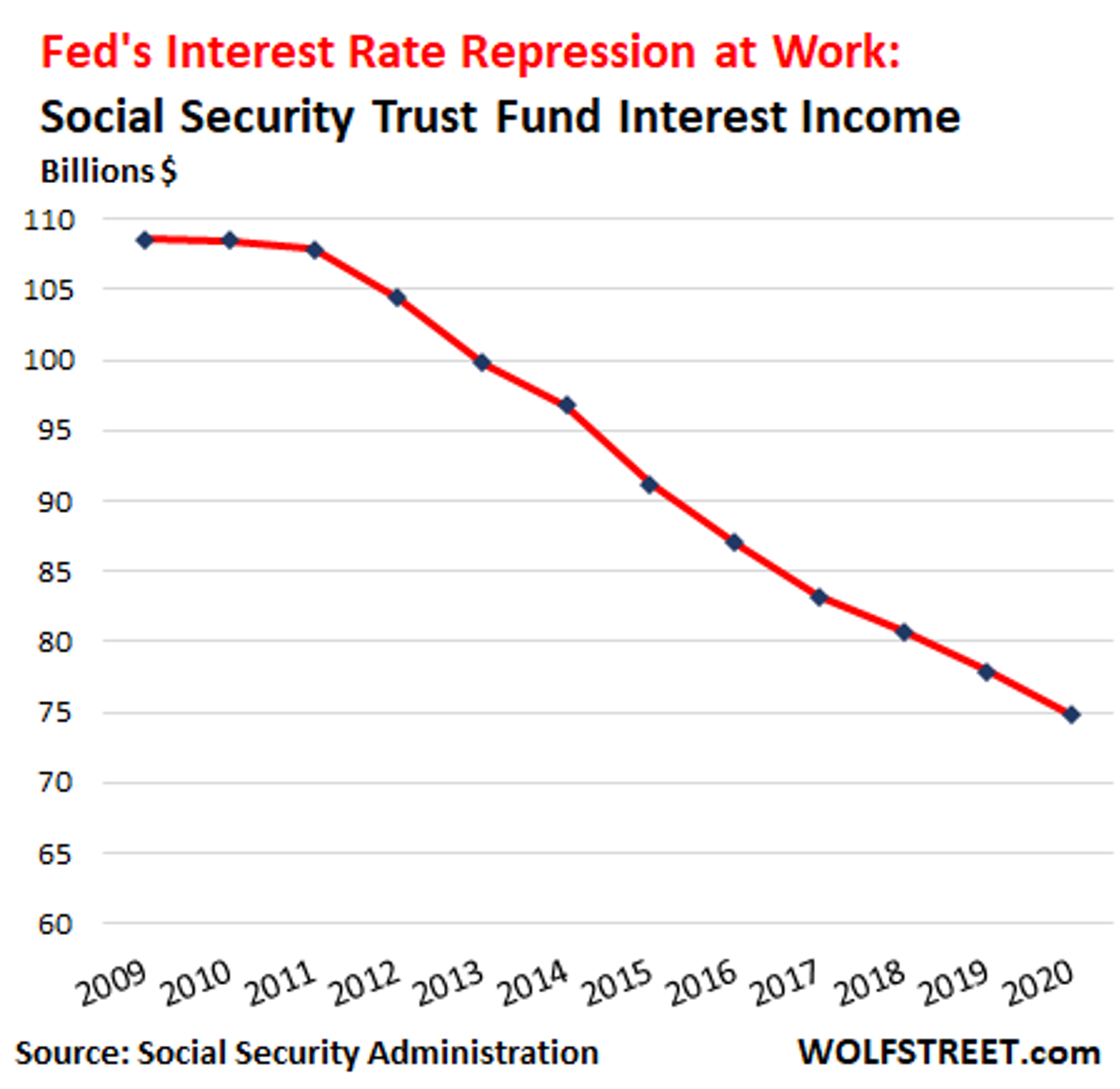 Fed's Interest Rate Repression at Work Chart