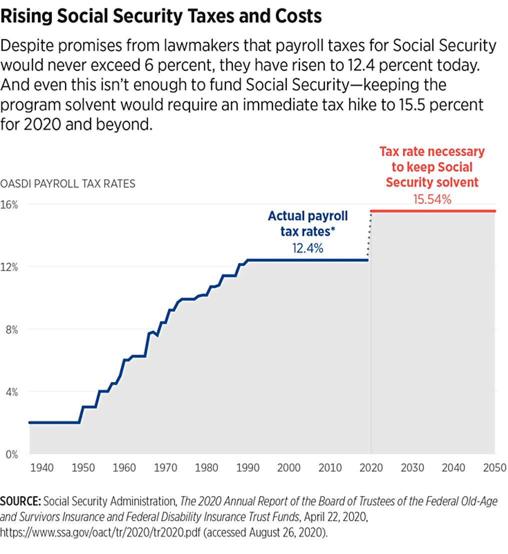 Rising Social Security Taxes and Costs Chart